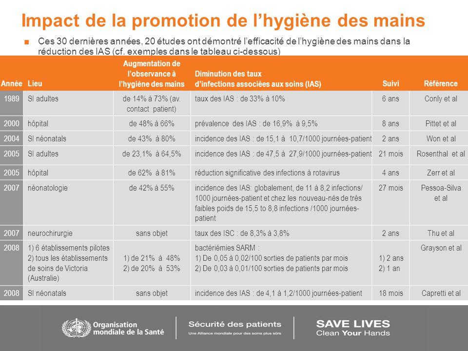 Impact de la promotion de l'hygiène des mains