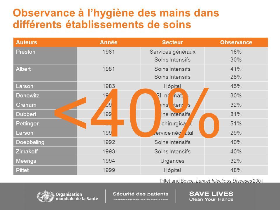 Observance à l'hygiène des mains dans différents établissements de soins