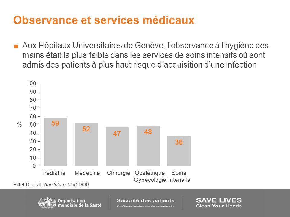 Observance et services médicaux