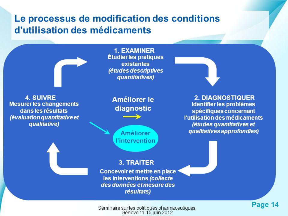 Le processus de modification des conditions d'utilisation des médicaments