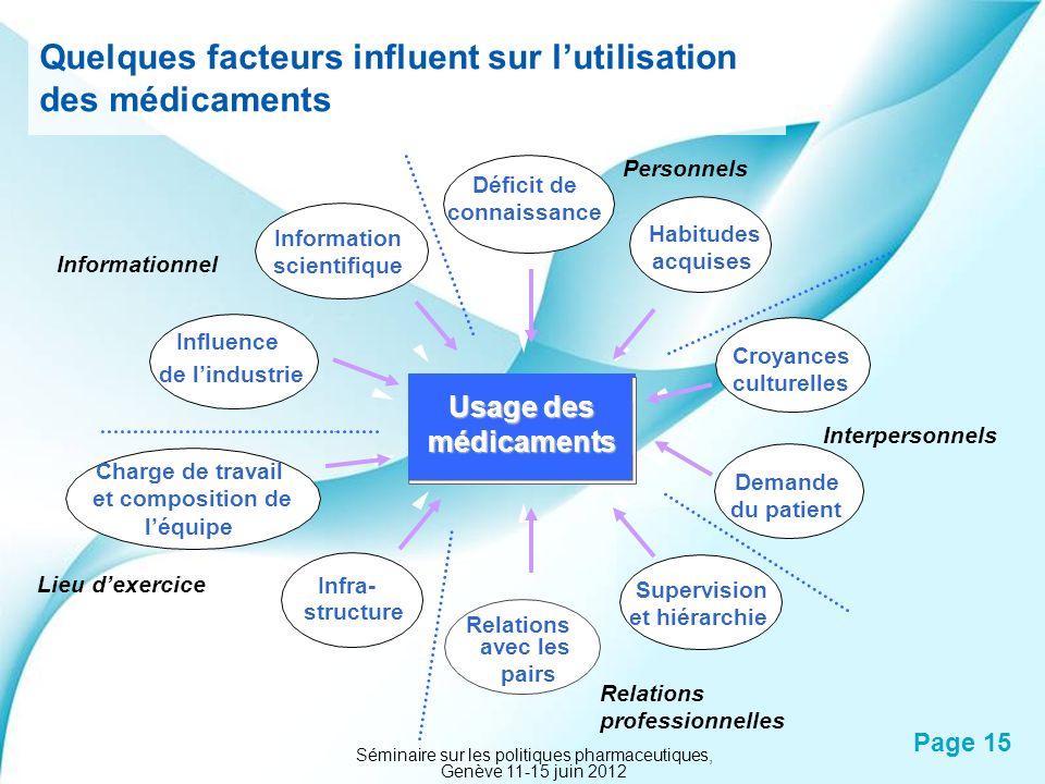Quelques facteurs influent sur l'utilisation des médicaments
