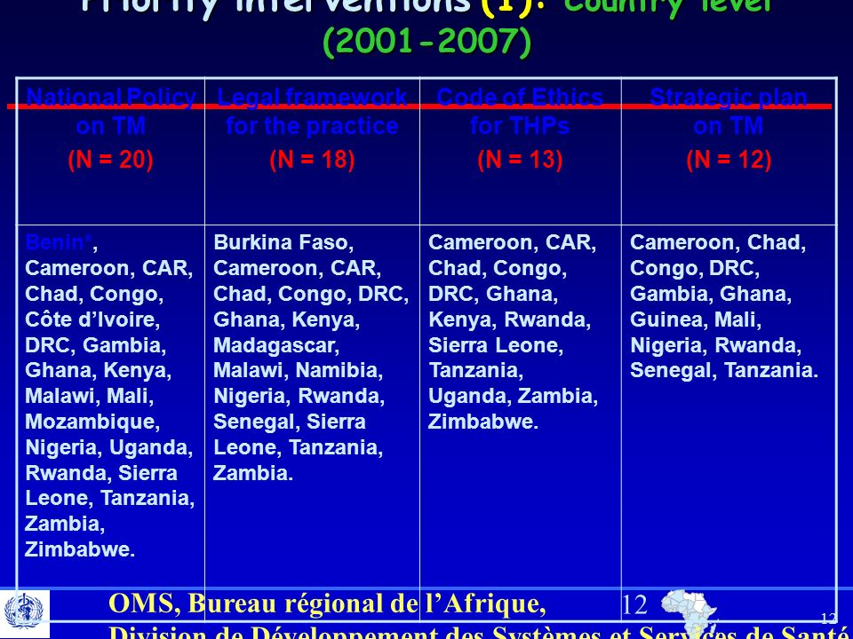 Priority interventions (1): Country level ( )