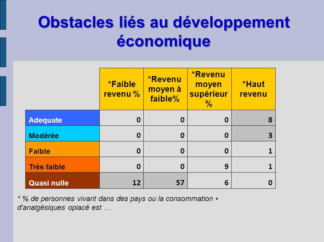 Obstacles liés au développement économique