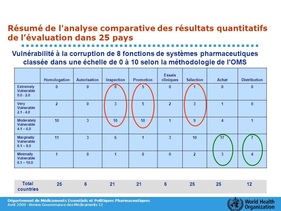 Résumé de l analyse comparative des résultats quantitatifs de l'évaluation dans 25 pays