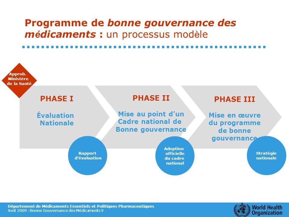 Programme de bonne gouvernance des médicaments : un processus modèle