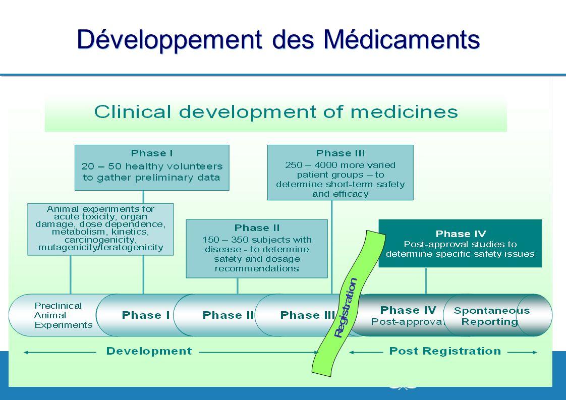 Développement des Médicaments
