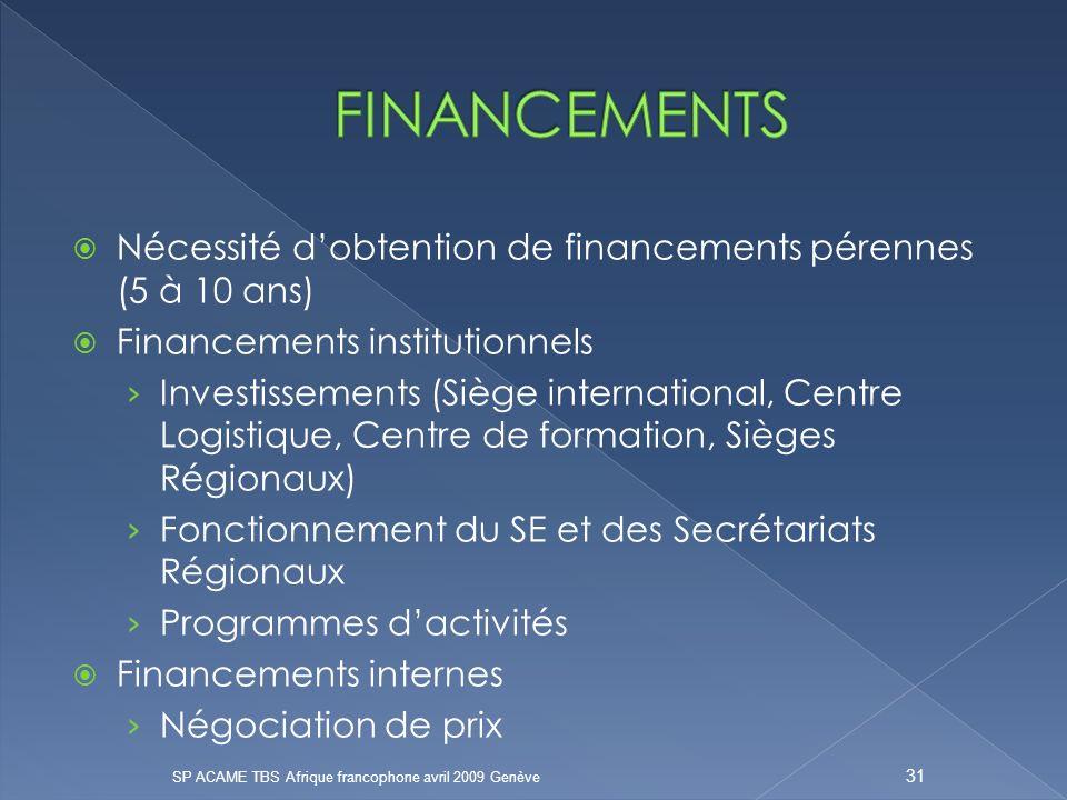 FINANCEMENTS Nécessité d'obtention de financements pérennes (5 à 10 ans) Financements institutionnels.