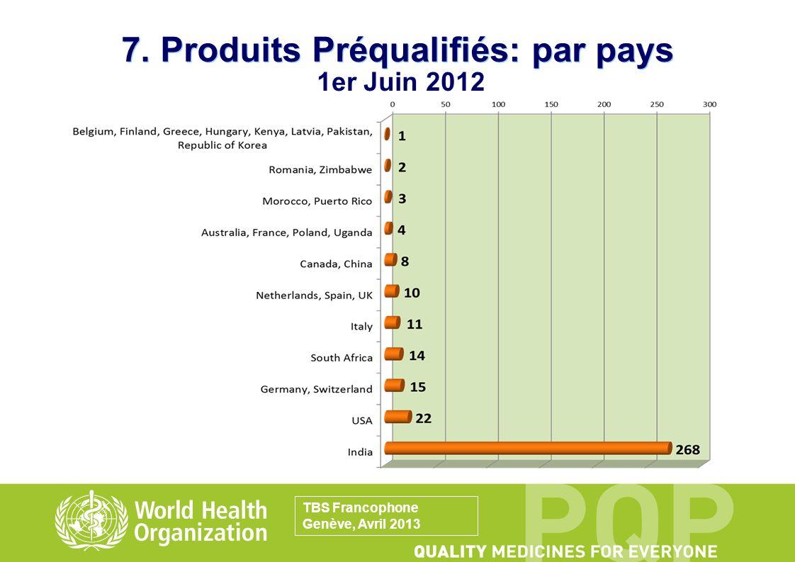 7. Produits Préqualifiés: par pays