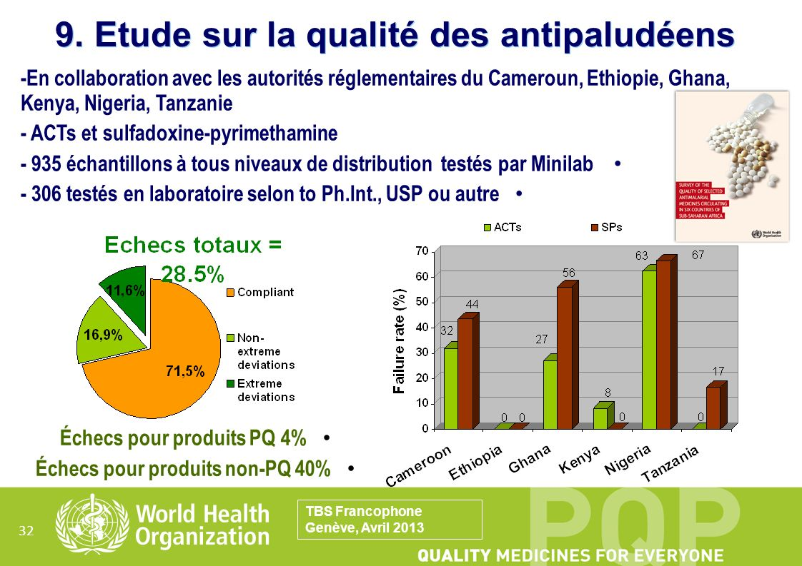 9. Etude sur la qualité des antipaludéens