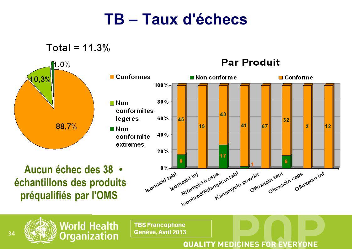 Aucun échec des 38 échantillons des produits préqualifiés par l OMS