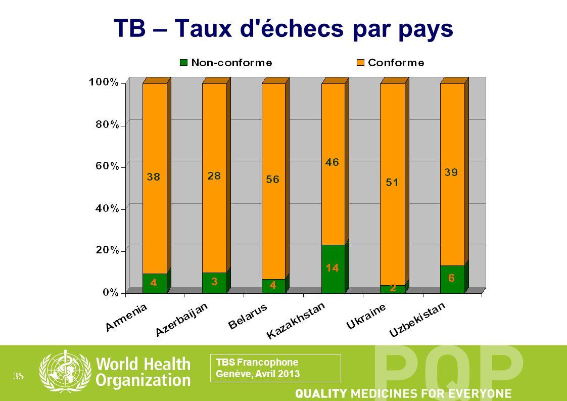TB – Taux d échecs par pays