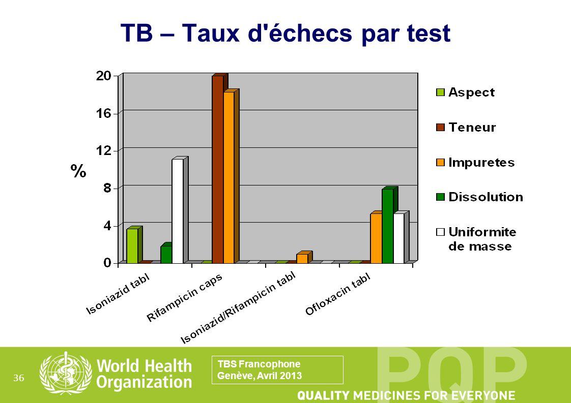 TB – Taux d échecs par test
