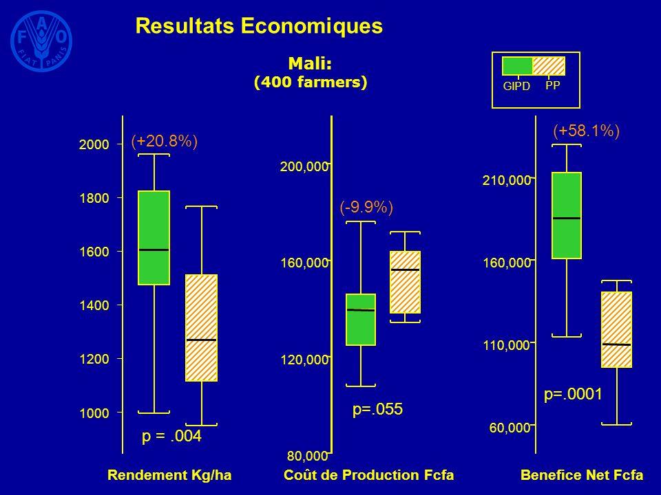 Resultats Economiques