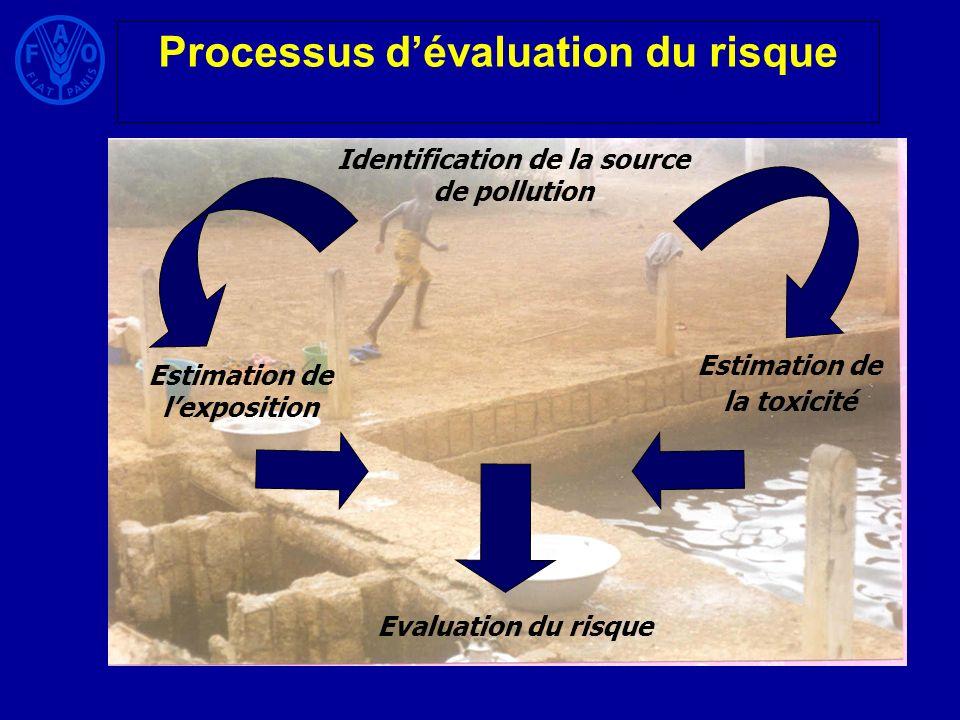 Processus d'évaluation du risque