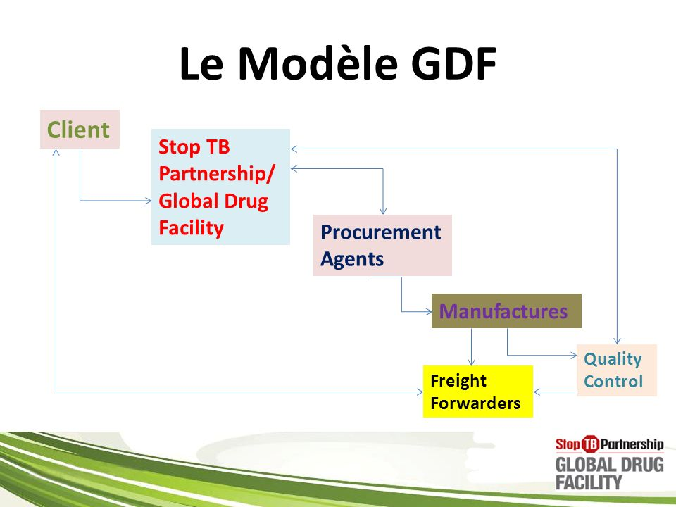 Le Modèle GDF Client Stop TB Partnership/ Global Drug Facility
