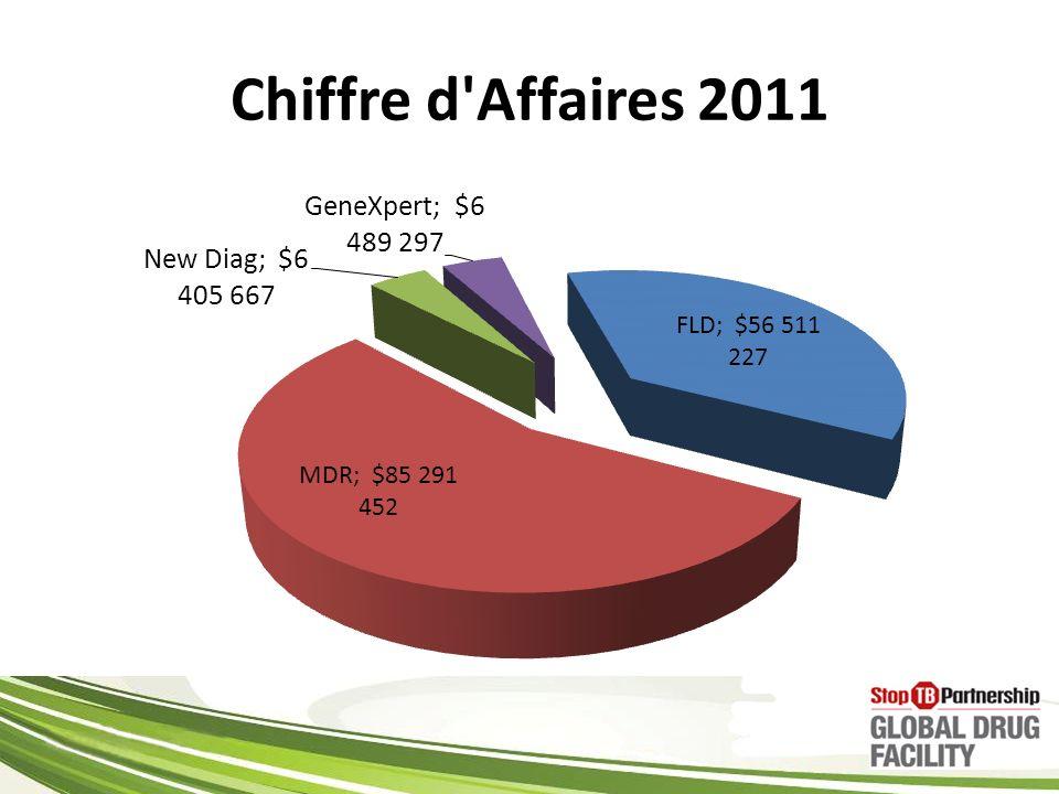 Chiffre d Affaires 2011