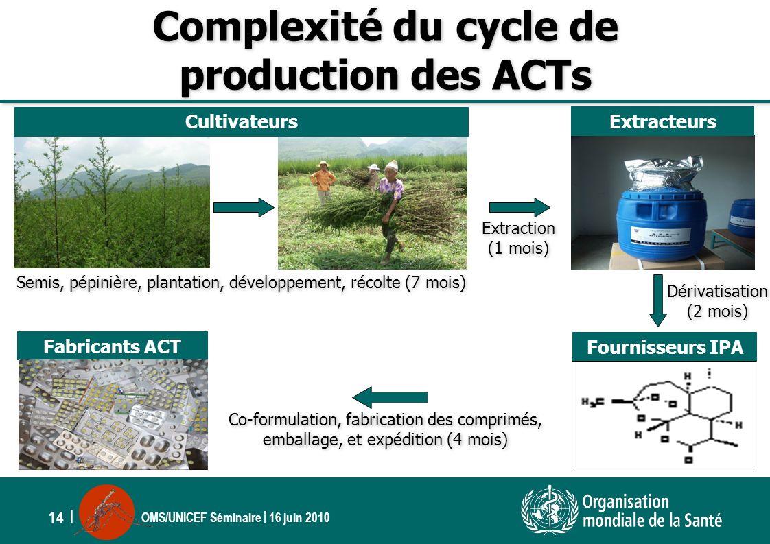 Complexité du cycle de production des ACTs