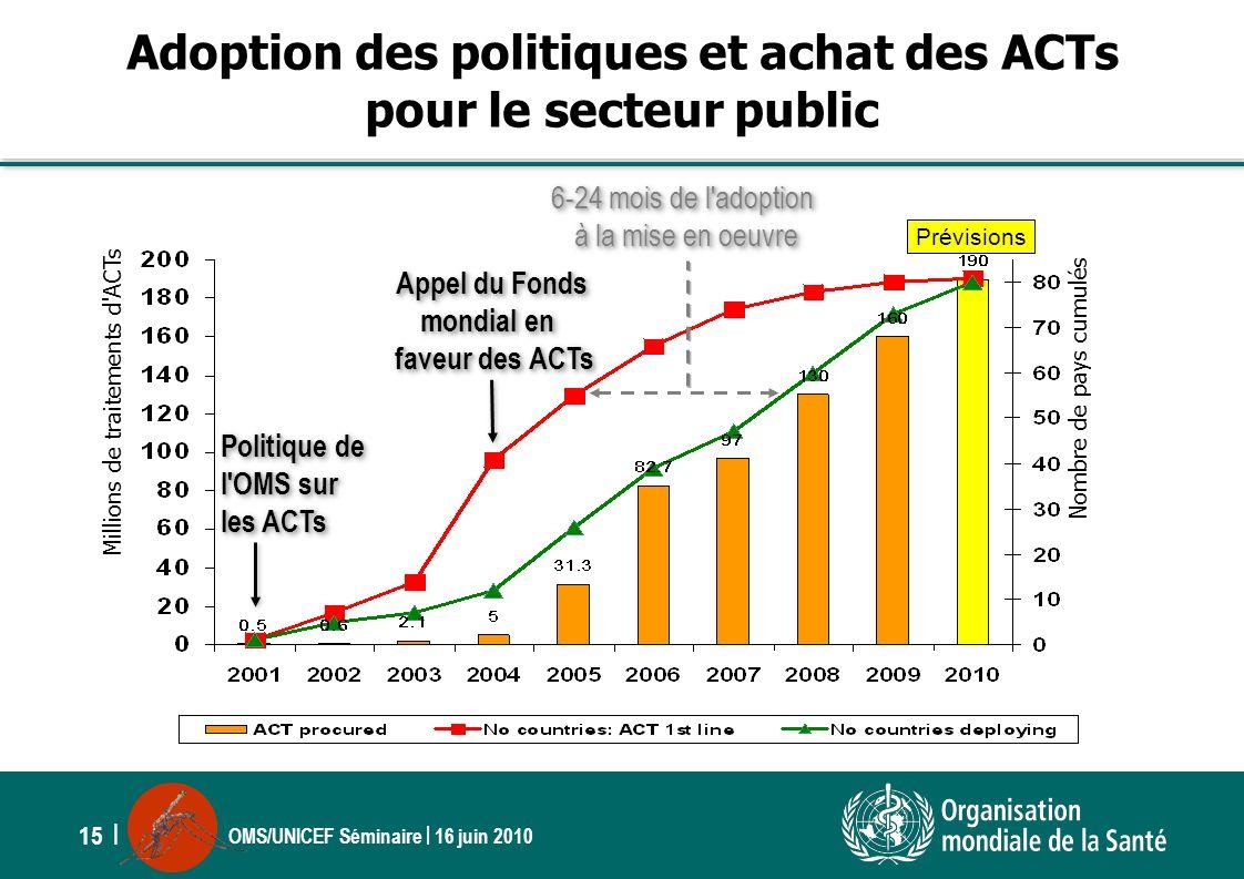 Adoption des politiques et achat des ACTs pour le secteur public