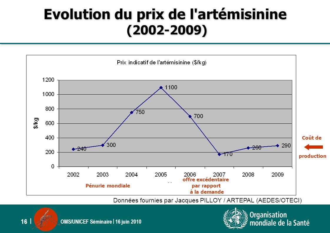 Evolution du prix de l artémisinine (2002-2009)