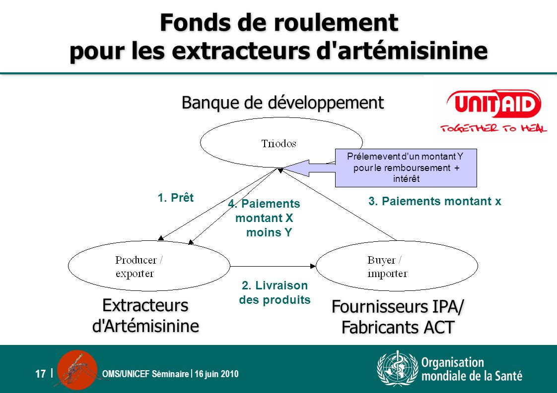 World health organization ppt t l charger - Fond de roulement copropriete ...