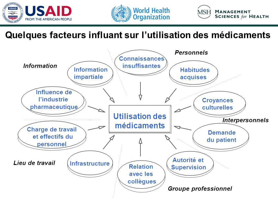Quelques facteurs influant sur l'utilisation des médicaments
