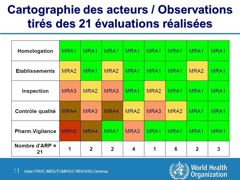 Cartographie des acteurs / Observations tirés des 21 évaluations réalisées