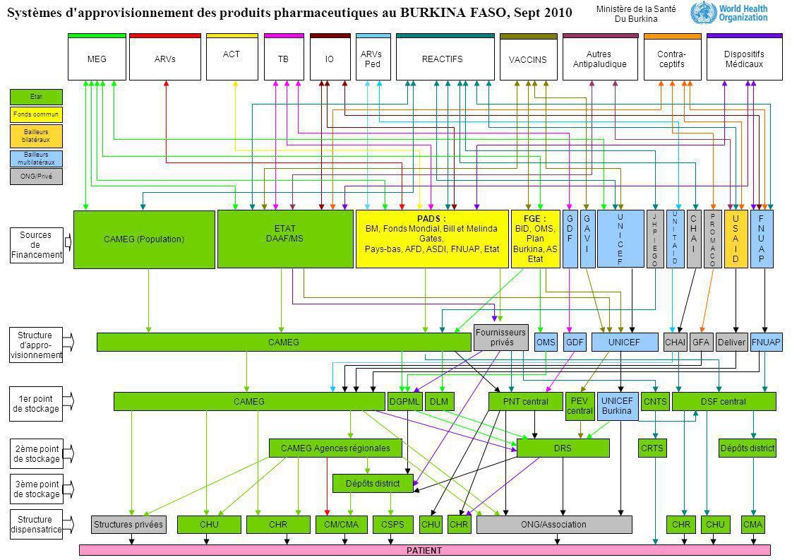 Systèmes d approvisionnement des produits pharmaceutiques au BURKINA FASO, Sept 2010