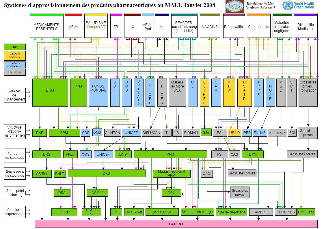 Systèmes d approvisionnement des produits pharmaceutiques au MALI
