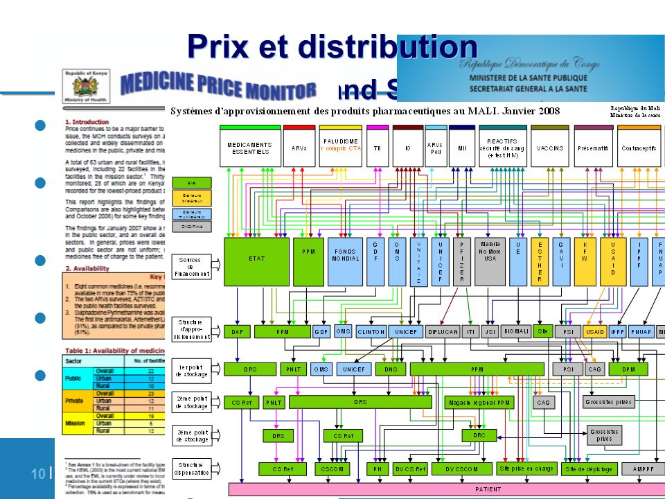 Prix et distribution Financing and Supply