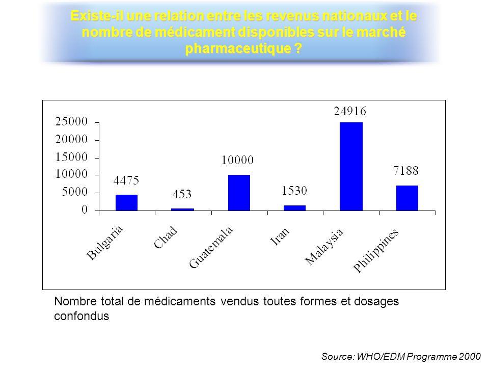 Existe-il une relation entre les revenus nationaux et le nombre de médicament disponibles sur le marché pharmaceutique
