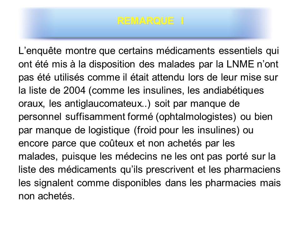 REMARQUE I L'enquête montre que certains médicaments essentiels qui. ont été mis à la disposition des malades par la LNME n'ont.