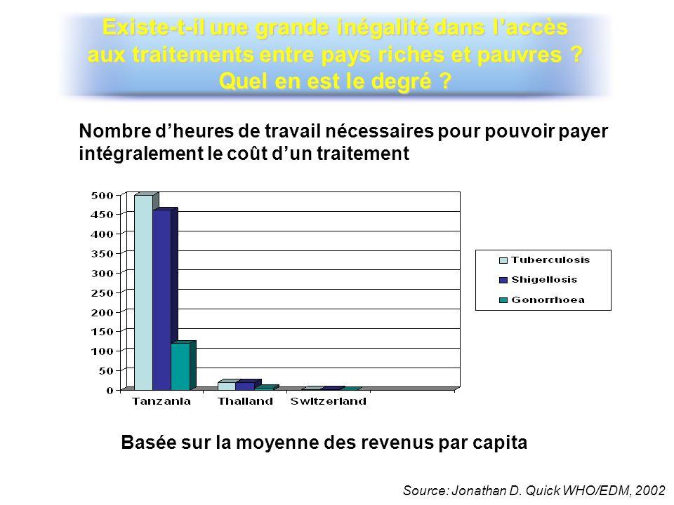 Existe-t-il une grande inégalité dans l'accès aux traitements entre pays riches et pauvres Quel en est le degré