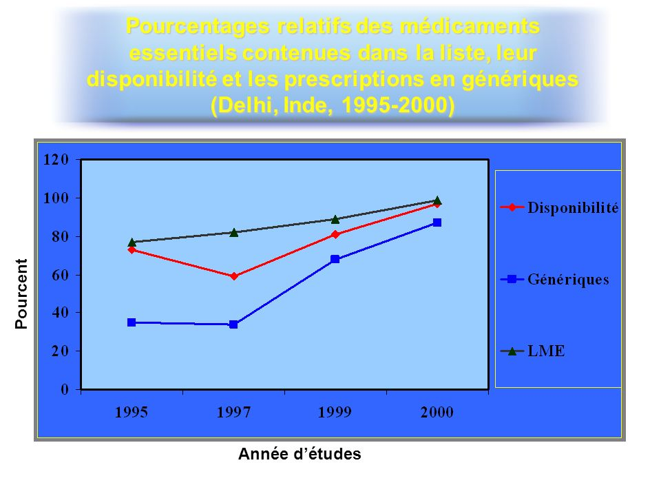 Pourcentages relatifs des médicaments essentiels contenues dans la liste, leur disponibilité et les prescriptions en génériques (Delhi, Inde, 1995-2000)