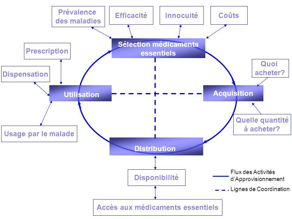 Sélection médicaments essentiels Accès aux médicaments essentiels