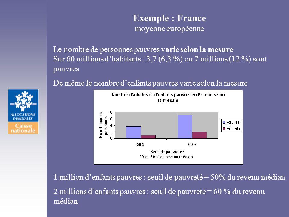 Exemple : France moyenne européenne