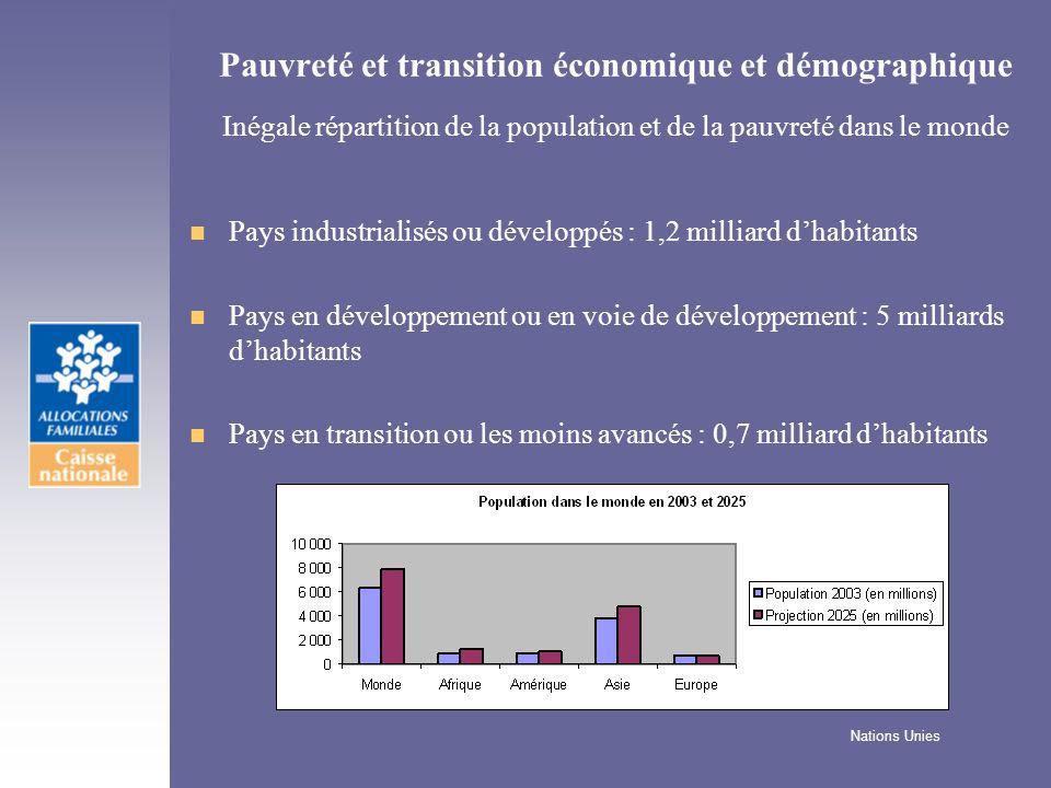 Pauvreté et transition économique et démographique Inégale répartition de la population et de la pauvreté dans le monde