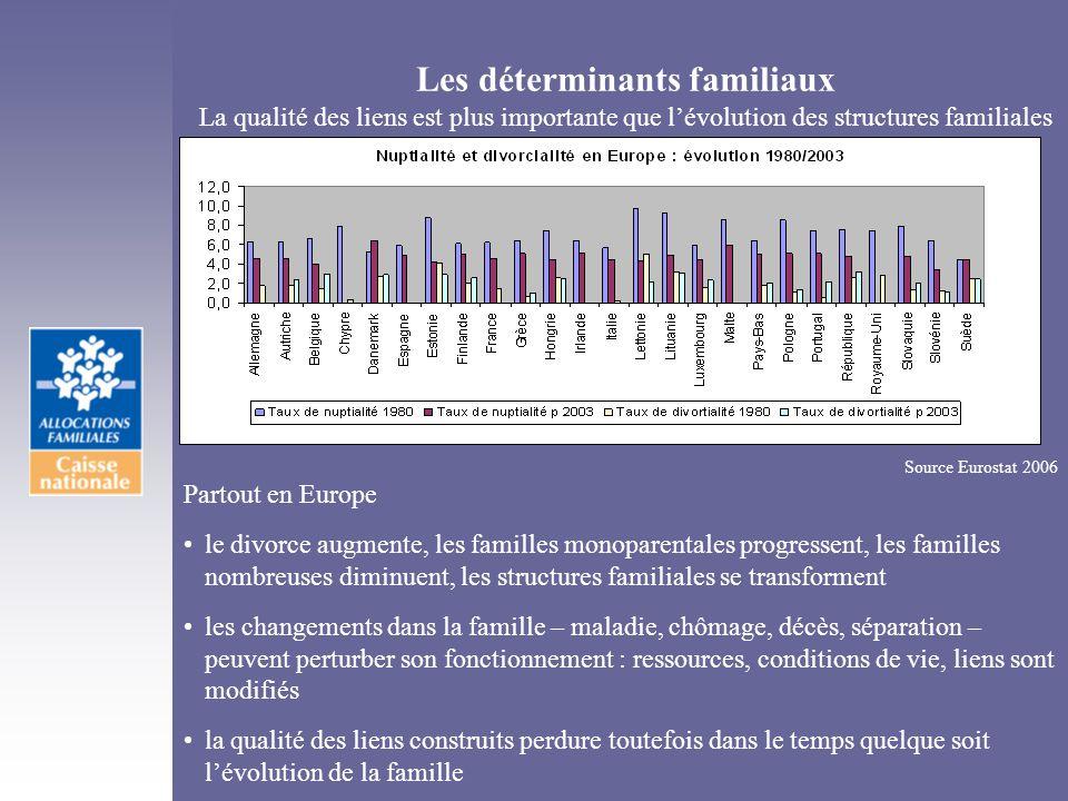Les déterminants familiaux La qualité des liens est plus importante que l'évolution des structures familiales