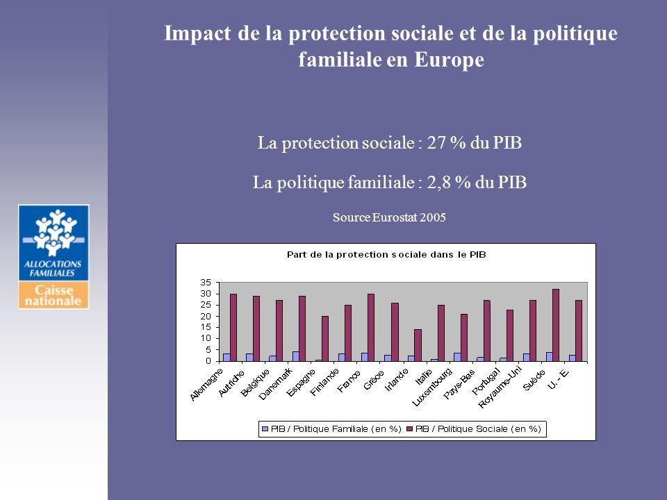 Impact de la protection sociale et de la politique familiale en Europe