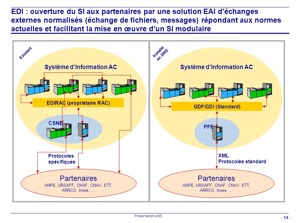 EDI : ouverture du SI aux partenaires par une solution EAI d échanges externes normalisés (échange de fichiers, messages) répondant aux normes actuelles et facilitant la mise en œuvre d un SI modulaire
