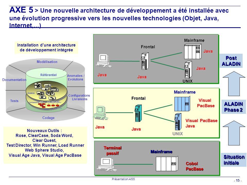 AXE 5 > Une nouvelle architecture de développement a été installée avec une évolution progressive vers les nouvelles technologies (Objet, Java, Internet,...)