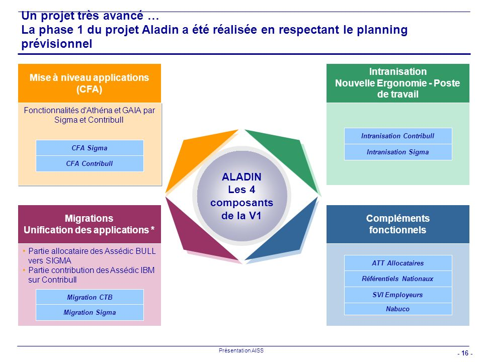 Un projet très avancé … La phase 1 du projet Aladin a été réalisée en respectant le planning prévisionnel