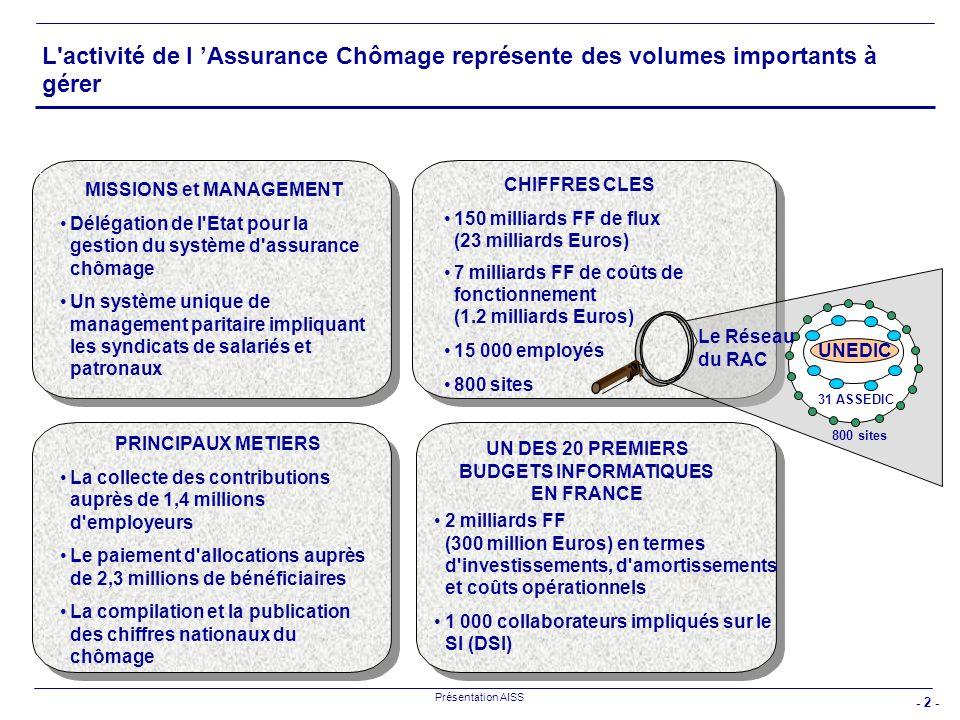 26/03/2017 L activité de l 'Assurance Chômage représente des volumes importants à gérer. MISSIONS et MANAGEMENT.