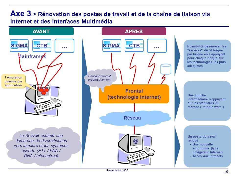 1 émulation passive par application (technologie internet)