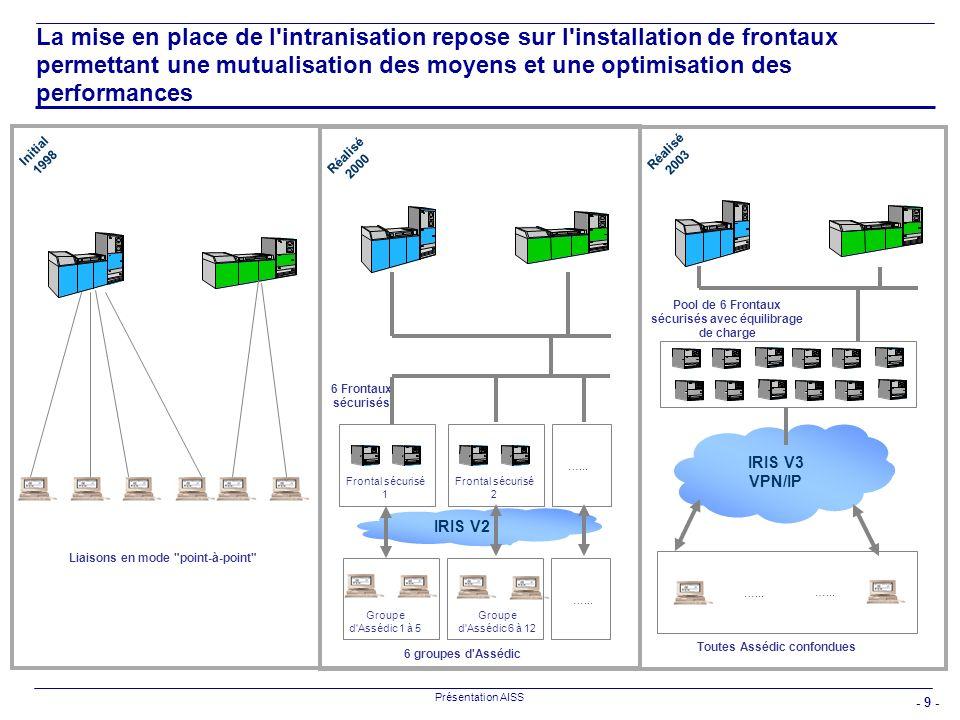 La mise en place de l intranisation repose sur l installation de frontaux permettant une mutualisation des moyens et une optimisation des performances