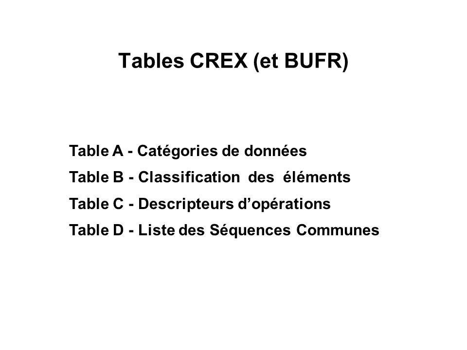 Tables CREX (et BUFR) Table A - Catégories de données
