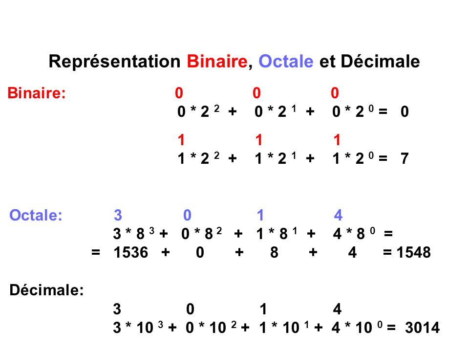 Représentation Binaire, Octale et Décimale
