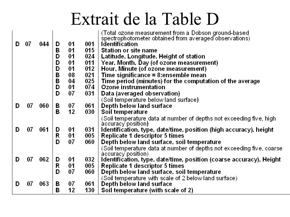 Extrait de la Table D