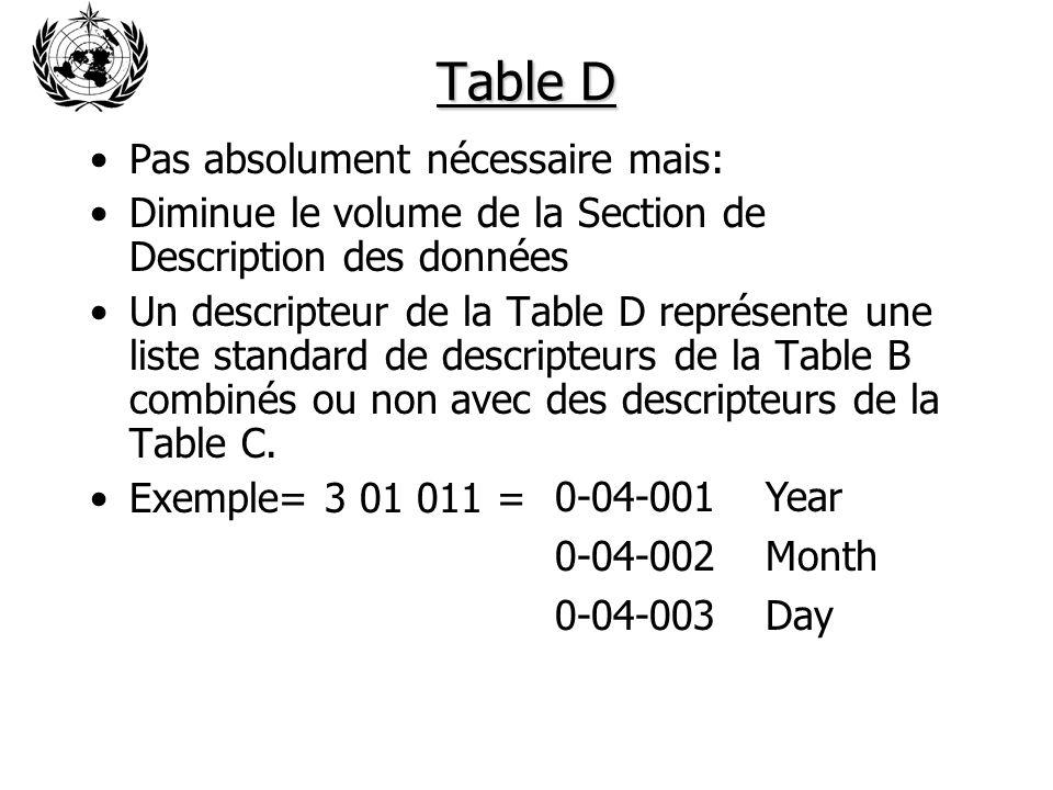 Table D Pas absolument nécessaire mais: