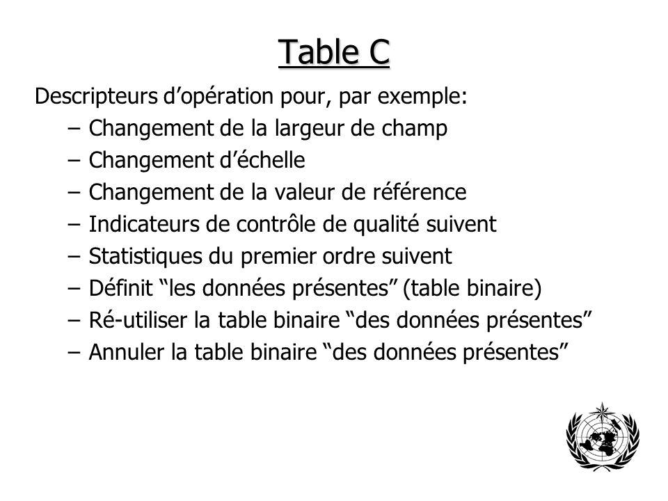 Table C Descripteurs d'opération pour, par exemple: