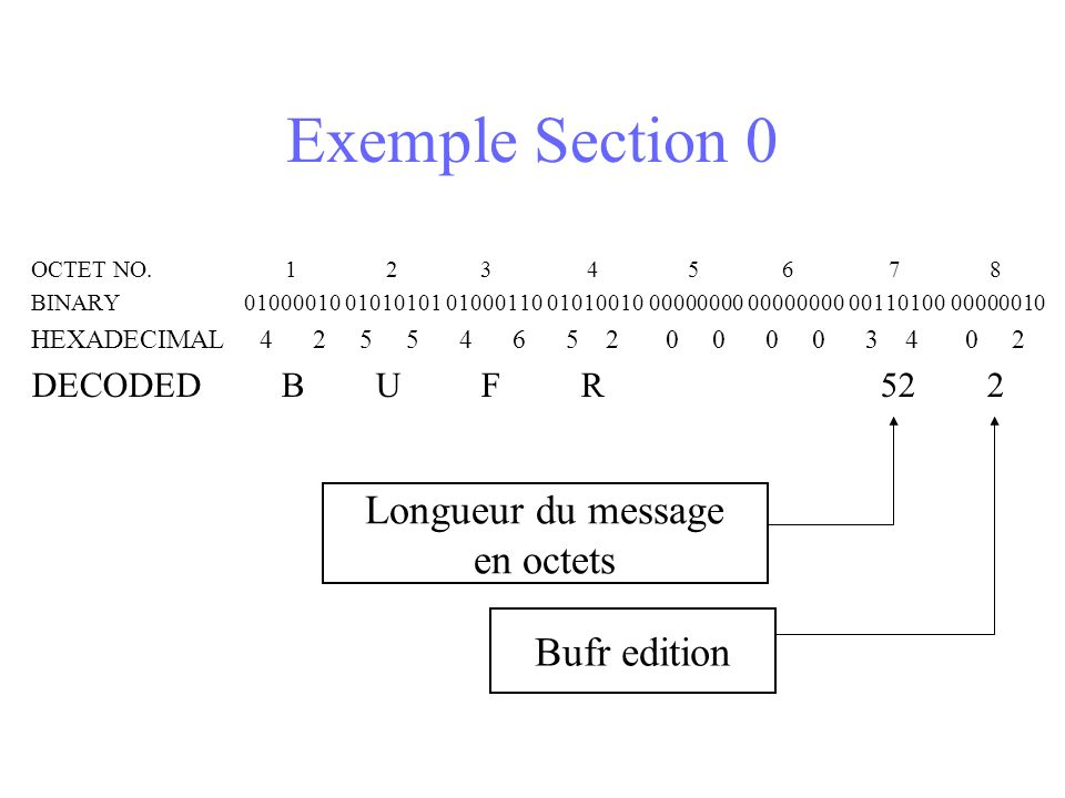 Exemple Section 0 Longueur du message en octets Bufr edition